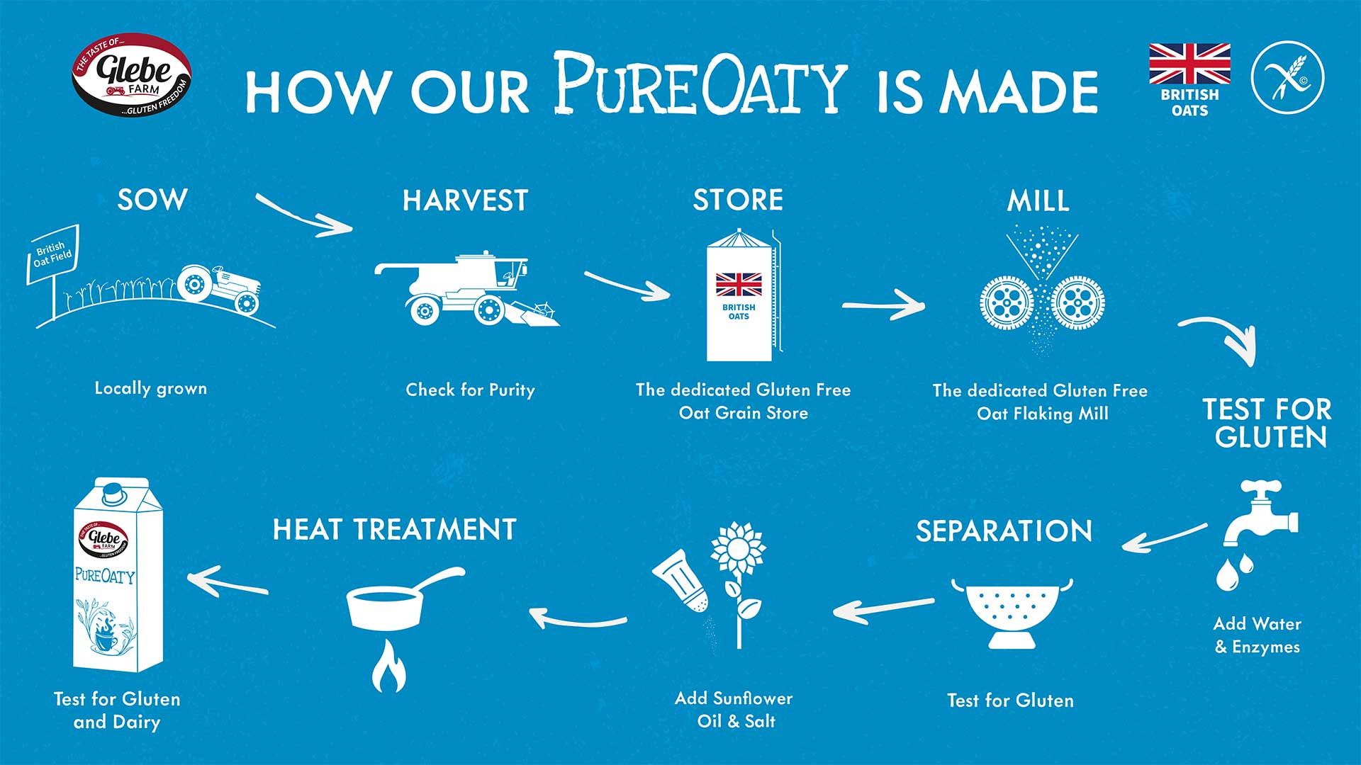 How-PureOaty-is-Made